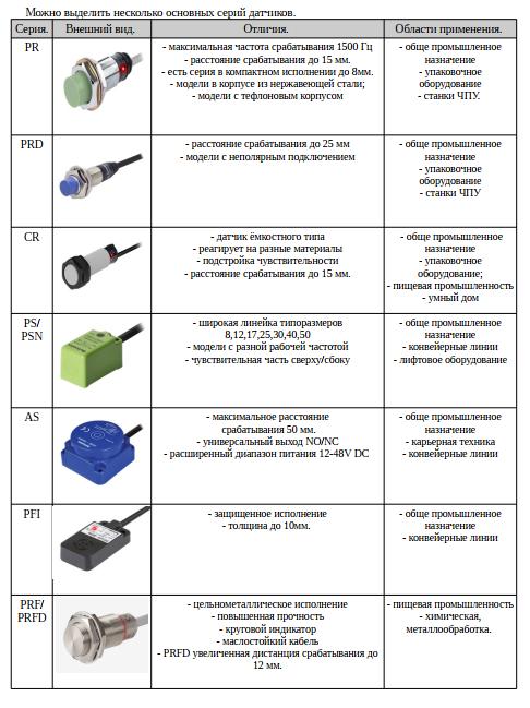 Сравнительная таблица для выбора индуктивных датчиков приближения